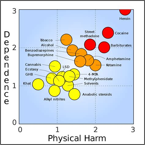 Methadone Detox Chart by Substance Abuse