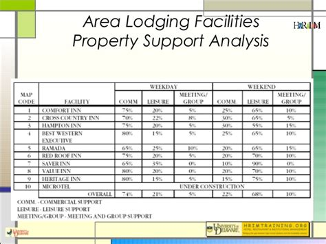feasibility study template for construction project hotel feasibility studies