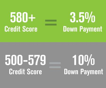 minimum credit scores required for mortgage loans fha