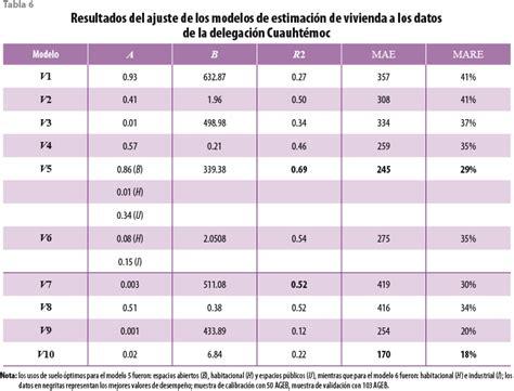 tabla de compatibilidad de usos de suelo percepci 243 n remota para la estimaci 243 n de poblaci 243 n en 225 reas
