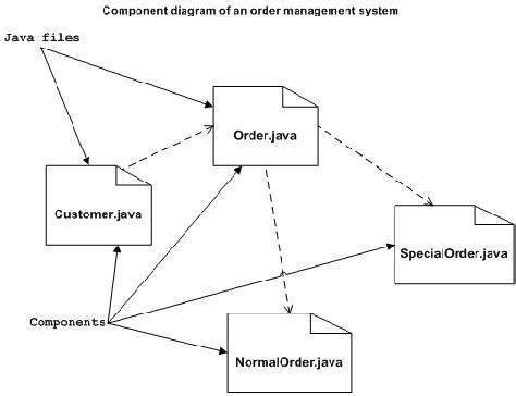 what is a free diagram uml component diagrams