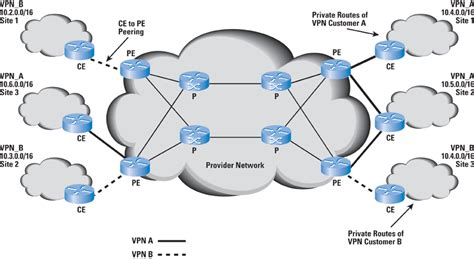 mpls network diagram mpls routing how are packets routed in the interior