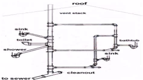 Floor Plan With Plumbing Layout by Floor Plan Plumbing Layout Youtube