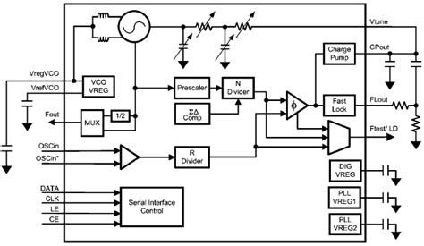 block diagram of frequency synthesizer lmx2531 high performance frequency synthesizer ti mouser