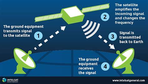 Global Mobile Satellite Communications Theory satellite basics intelsat general corporation