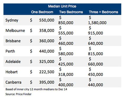 average cost of apartment what apartment glut prices set to surge