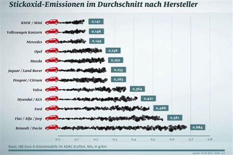 Adac Kfz Versicherung Forum by Stickoxide Deutsche Laut Adac Am Saubersten News