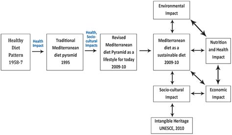 dietary pattern analysis a new direction in nutritional epidemiology frontiers mediterranean diet from a healthy diet to a