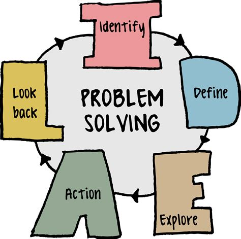 Problem Solving Skills Outline by Introduction To Problem Solving Skills Ccmit