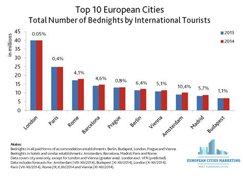 these are the 16 best european cities for good cheap popular trends ineurope population aging and the welfare