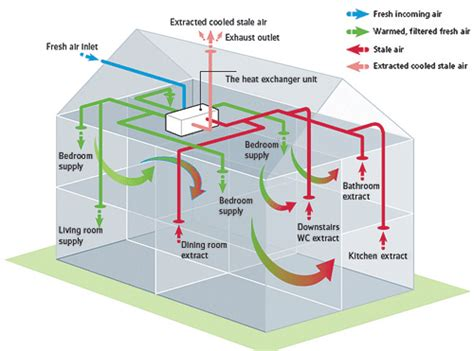 Chimney Heat Recovery System - mvhr benefits of mechanical ventilation with heat recovery