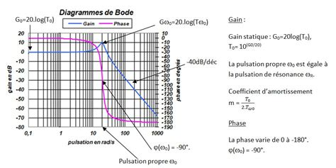 diagramme de bode passe bas ordre 1 187 1 232 re 233 e physique appliquee en bts sn ir
