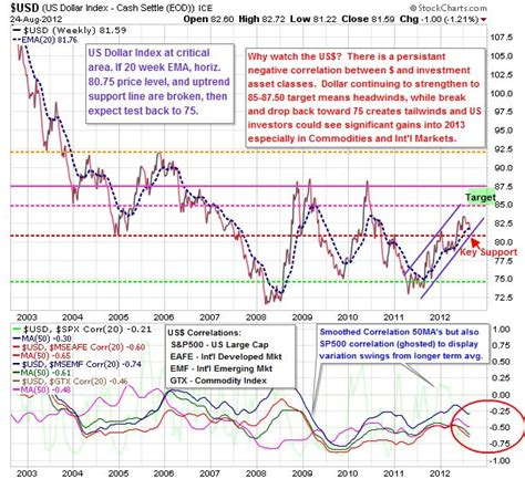 usd it help us dollar nearing important support business insider