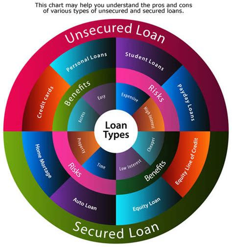 types of loans for home improvement 28 images