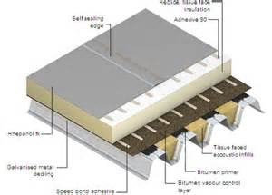 Flat Roof Diagram Flat Roofing Orlando Cool Roofs Doug Oliver Development