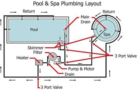 inground pool plumbing diagram pool spa system piping diagram pool spa plumbing