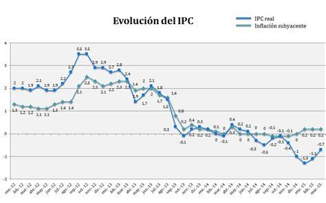 ipc general 2015 el ipc de marzo aumenta en 4 d 233 cimas hasta el 0 7 rankia