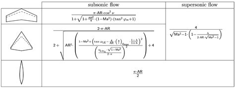 design effect equation how does chord length affect wing design aviation stack