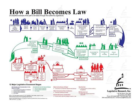 how a bill becomes a blank flowchart 1000 images about teaching government on