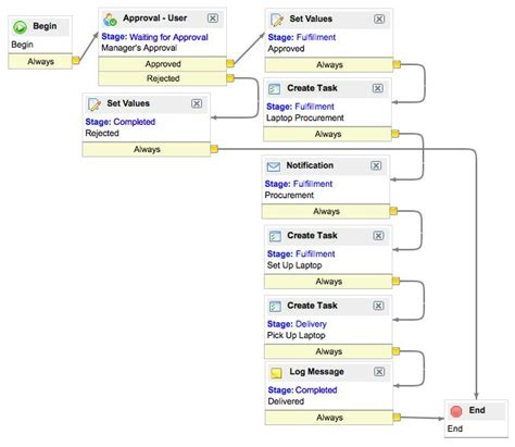 workflow in servicenow 12980 best my work images on organizing