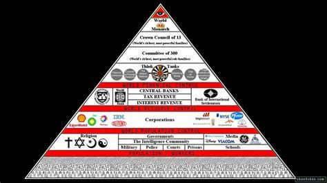 basic illuminati structure 191 que los iluminati paranormal taringa