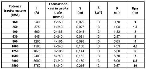 portata cavi elettrici fg7 portata cavi elettrici fg7 28 images tabella portata