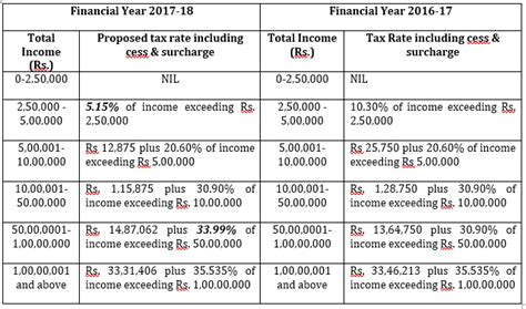 section 87a of income tax union budget 2017 18 proposed tax slabs for fy 2017 18