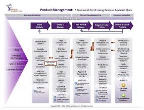 functions of product management in the agile enterprise