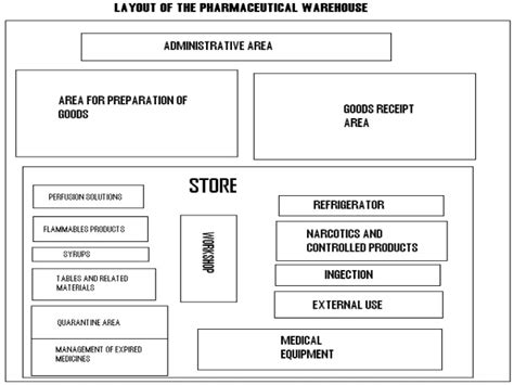 warehouse layout design definition warehouse 112070804002