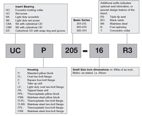 Part Number Nomenclature For Abt Mounted Ball Bearing Units