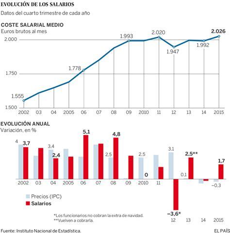 sueldo vigente guatemala 2016 subidas salarios los sueldos suben un 1 7 a finales de