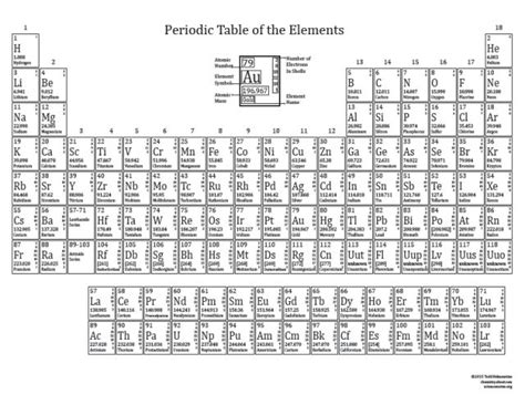 printable periodic table landscape printable periodic tables for 2015 tables periodic