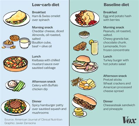 5 Reasons To Start A Low Carbohydrate Diet by We Ve Blamed Carbs For Us What If That S