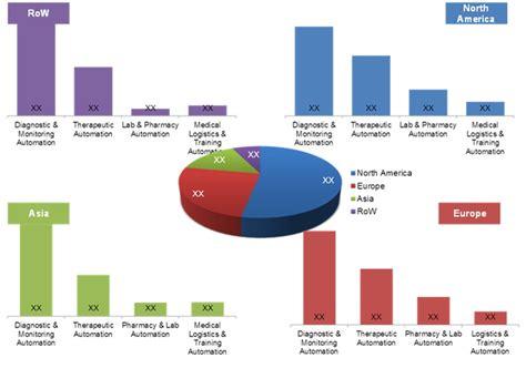 marketing automation market size 2012 programnode