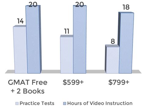Mba Gmat Mock Test by Gmat Free The Free Gmat Prep Course