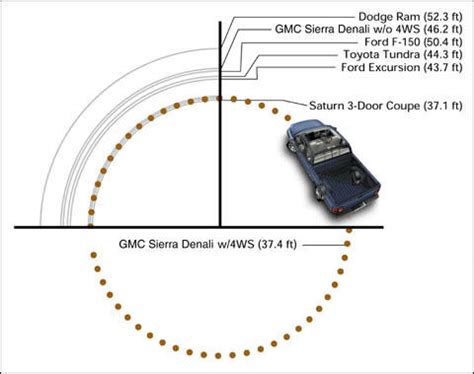 turning radius car circle google search drawing standards pinterest cars circles and garage