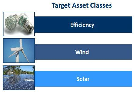 is the sustainable yield company a sustainable reit