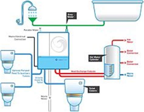 Building An Off Grid Bathroom water heat recycling wikipedia