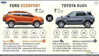 toyota rush petrol price specs review pics amp mileage