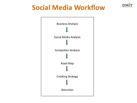 social media workflow how to work in social media