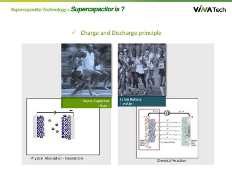 second supercapacitor supercapacitor typical applications