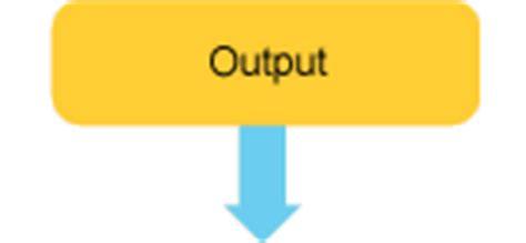 output symbol in flowchart gcse bitesize system flowcharts