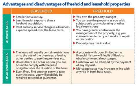 buying freehold of leasehold house what does leasehold when buying a house 28 images leasing vs buying a car la