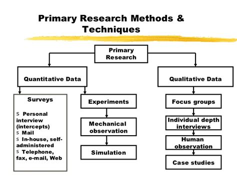 Primary Secondary Sources Research Paper by College Essays College Application Essays Primary Data Market Research