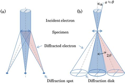 pattern energy transmission keywords glossary of tem terms jeol