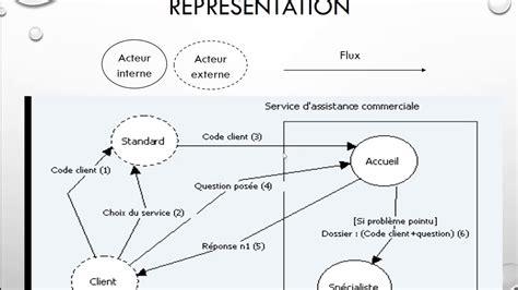 diagramme de flux merise pdf 27 merise graphe des flux
