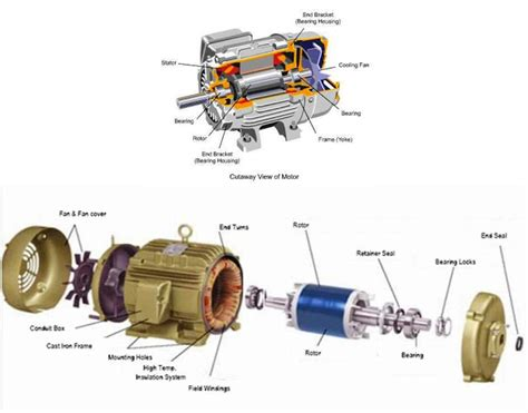 electrical motors basic components electrical knowhow