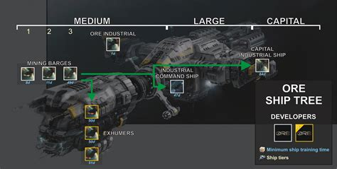 eve online thanatos tutorial with discussion on dcus and while you re reviewing ships and skills eve general