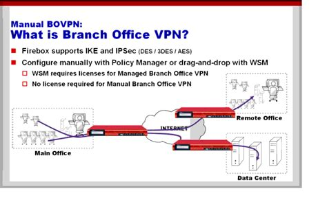 What Is A Branch Office Vpn