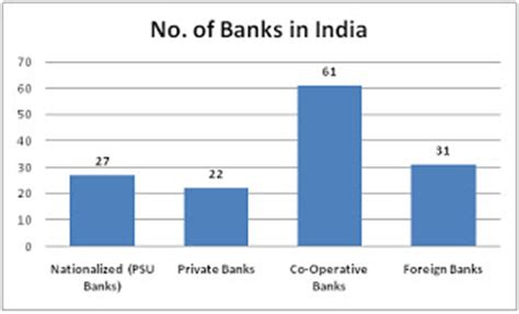 retail banks in india investonomics retail banking in india and competitive